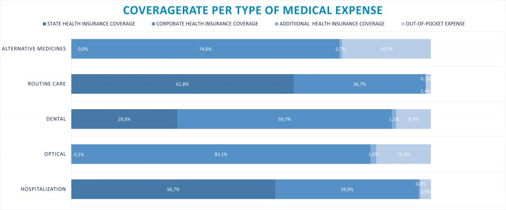 the Frenchsocial securitycoverage- COVERAGE RATE PER TYPE OF MEDICAL EXPENSE