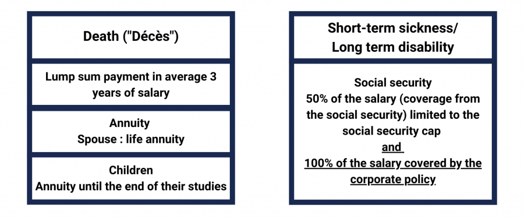 the Frenchsocial securitycoverage - death & short-term sickness/long-term disability