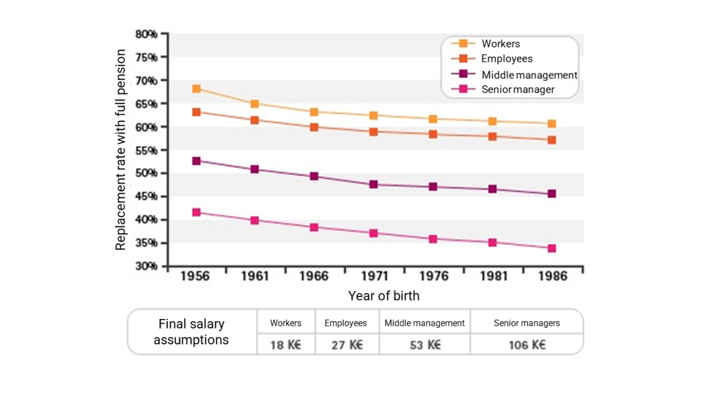 Retirement Supplementary occupational pension - Replacement rate with full pension graphic - This topic is becoming more and more important because the replacement rate (the amount of the retirement pension compared to the amount of the last salary) is increasingly low.